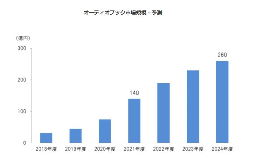 オーディオブック市場規模