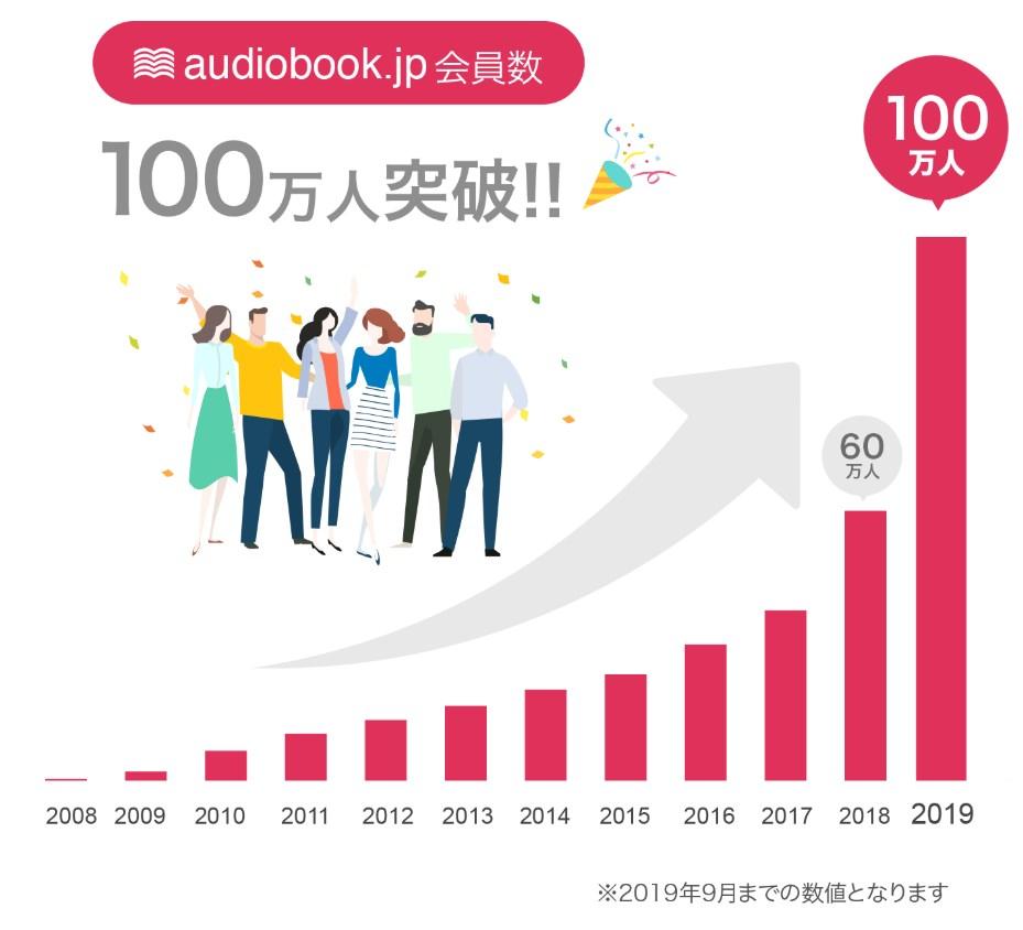audiobook.jp会員数100万人