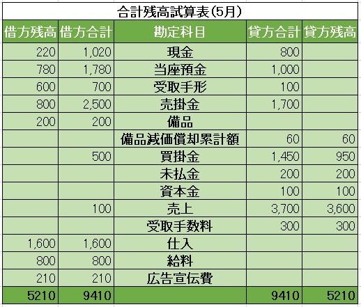 合計残高試算表(5月残高)