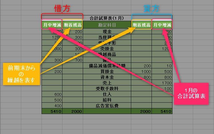 合計試算表1月の解説